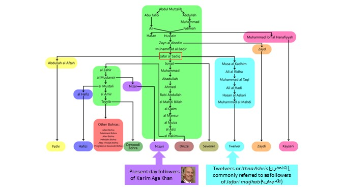 branches-within-shia-islam